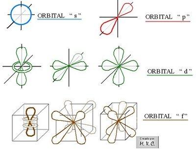 orbital-numero cuantico magnetico