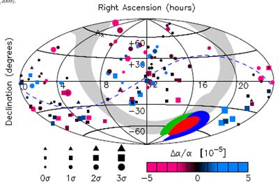variação da constante alfa