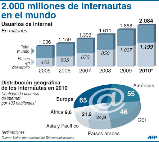 crecimiento de los usuarios de Internet
