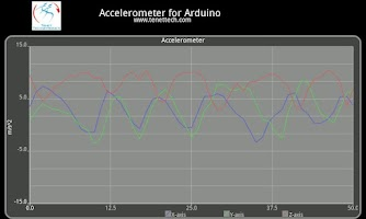 Screenshot of Arduino accelerometer