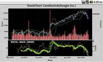 Screenshot of StockChart Candlestick
