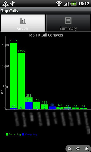 Top Calls