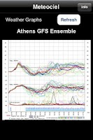 Screenshot of GFS graphs for weather