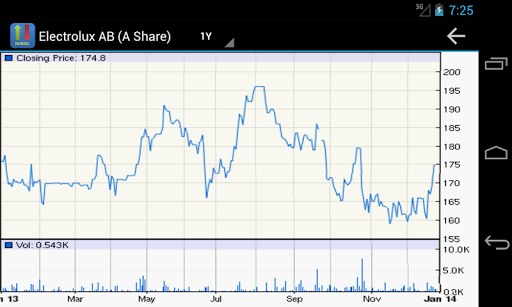 Nordic Stock Markets - screenshot