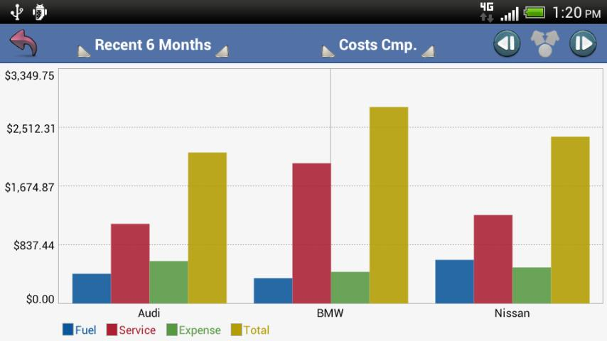 aCar - Car Management, Mileage Screenshot 5