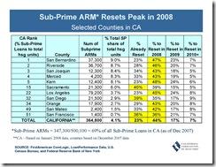 Subprime ARM Resets Peak in 2008