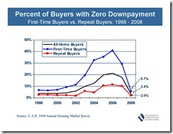 Percent of Buyers with Zero Downpayment
