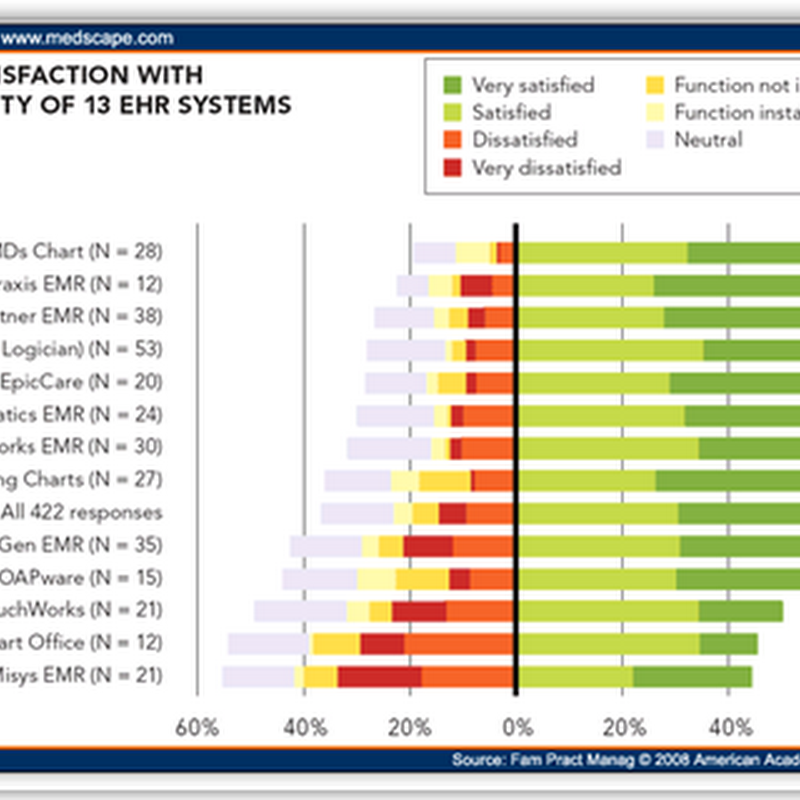 User Satisfaction With EHRs: Report of a Survey of 422 Family Physicians (Medscape)