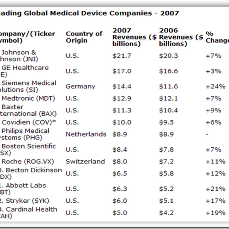 Medical Device markets outperforms drug market growth