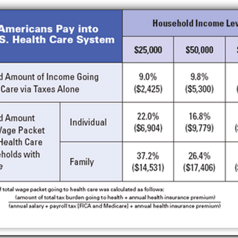 Paying More, Getting Less: Just Where do America's Health Care Dollars Go?