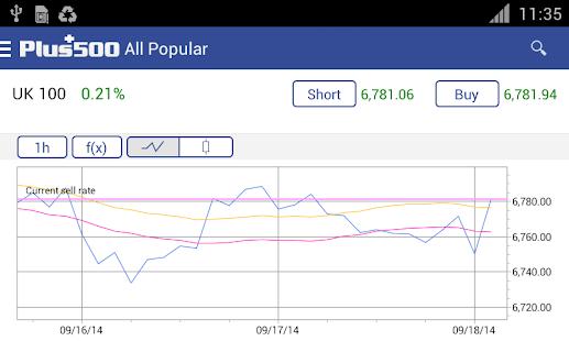 Download Plus500 Online Trading APK for Laptop