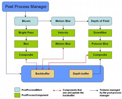 PostProcessDiagram