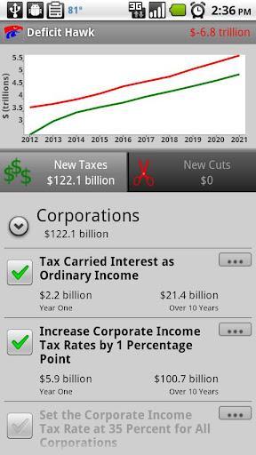 Deficit Hawk US Fed Budget