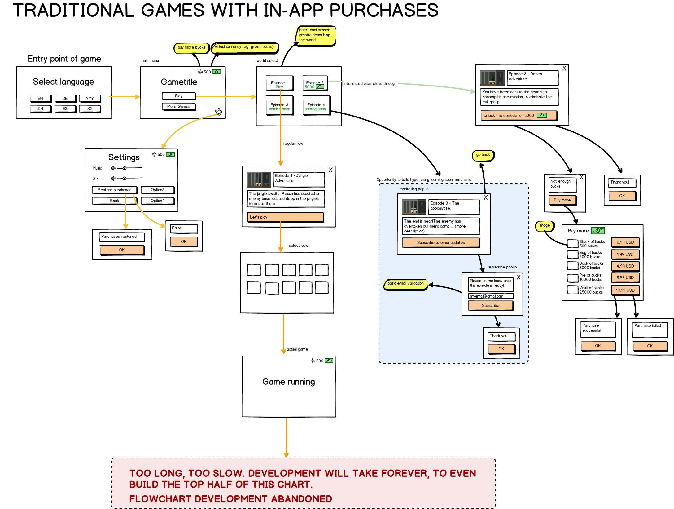 Gamasutra Ben Chongs Blog Game Flow Design Of Traditional - Game flow summary