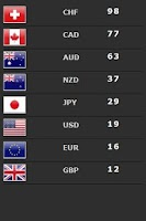 Screenshot of Forex Currency Strength Meter