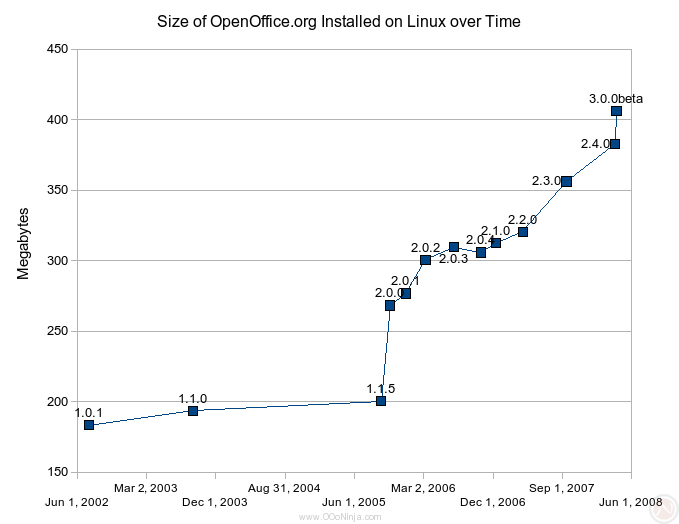 Size of OpenOffice.org as installed on the disk (English version for Linux) over time