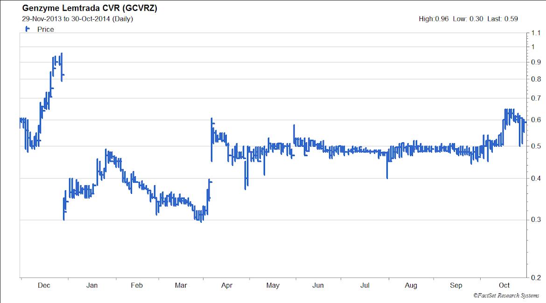 GCVRZ stock chart