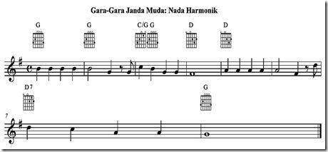 Janda muda harmonik