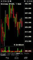 Screenshot of Bitcoin News and Market Data