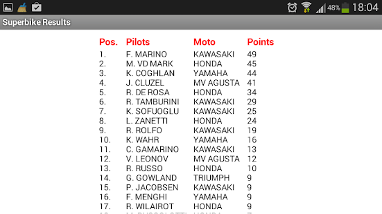 Superbike Results