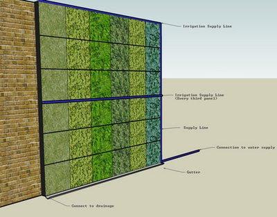 Fachada vegetal sistemas constructivos urbanarbolismo for Muro verde sistema constructivo
