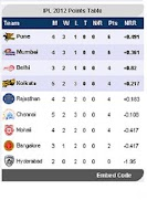 Screenshot of IPL Points Table