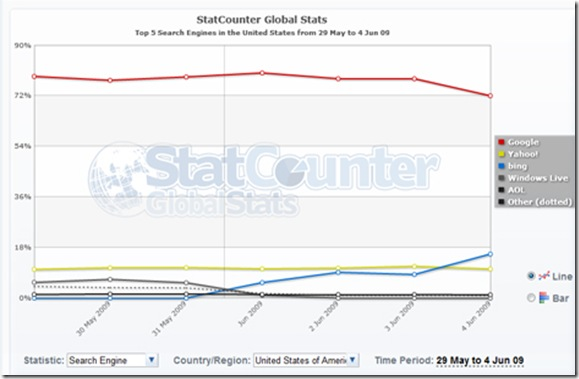 BING vs Yahoo.. globalstatcounter
