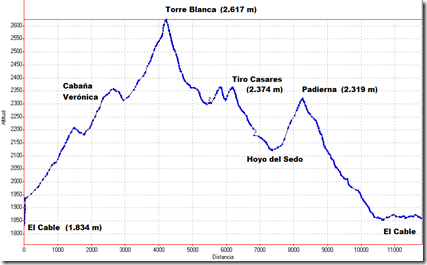 Torre-Blanca_y_Padierna_perfil