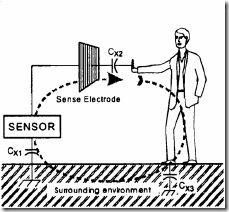Capacitive Touch Sensing