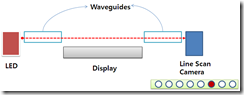 RPO digital waveguide touch
