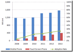 2013 global touch screen panel industry analysis Issuu is a digital publishing global industry analysis, size, share, growth, trends and forecast 20, author: roshani, name: touch screen technology market global.