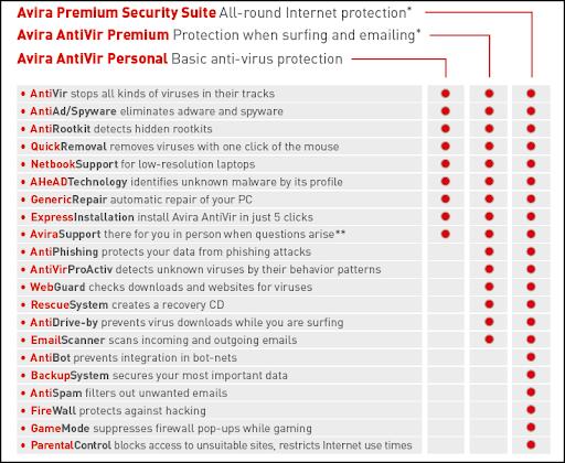 Open reg key Avira AntiVir Premium & Avira Premium Security Suite 10.0.0.542 Avira-product-comparison