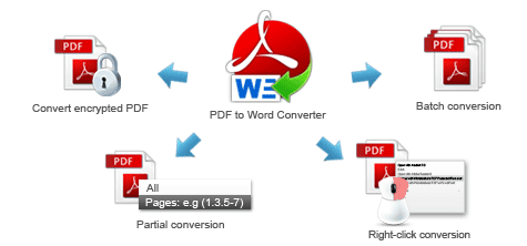 Download AnyBizSoft PDF to Word Converter 3 with Free License Key