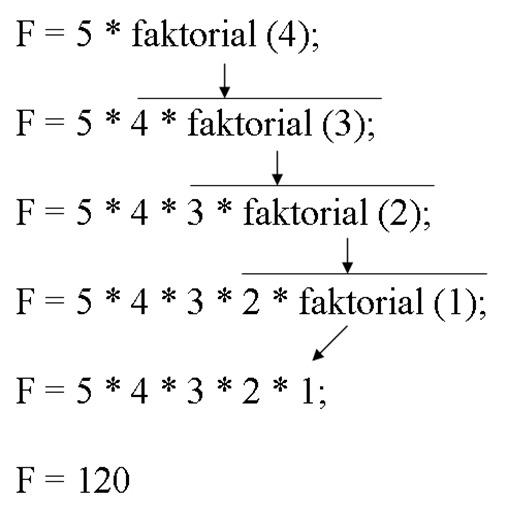 Menghitung Faktorial Dengan Bahasa C - Gambar2