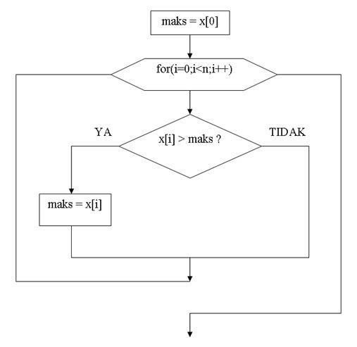 Mencari Nilai Maksimum atau Minimum Dengan Bahasa C - Gambar1