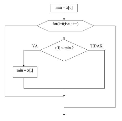 Mencari Nilai Maksimum atau Minimum Dengan Bahasa C - Gambar2