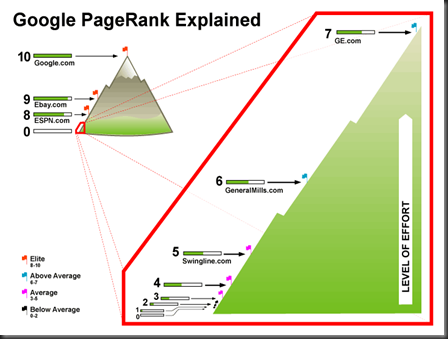 Google PageRank Explained