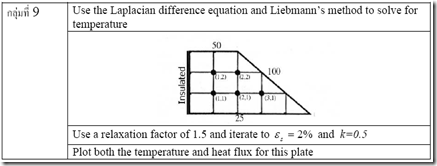 Laplacian difference equation and Liebmann's method to solve for temperature