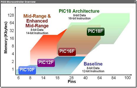 PIC18 Architecture