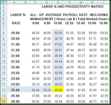 Labour Matrix