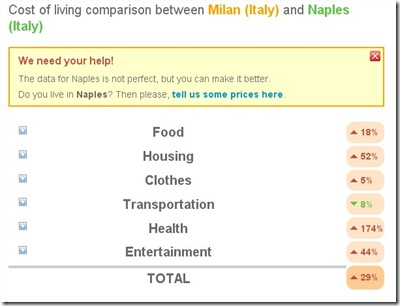 costo della vita_milano_napoli