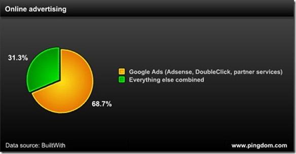 google-publicidad-en-linea