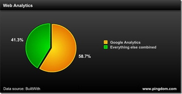 google-domina-analytics-estadisticas