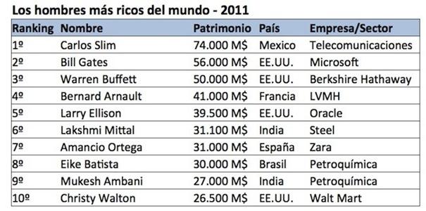 los-hombres-mas-ricos-del-mundo-2011