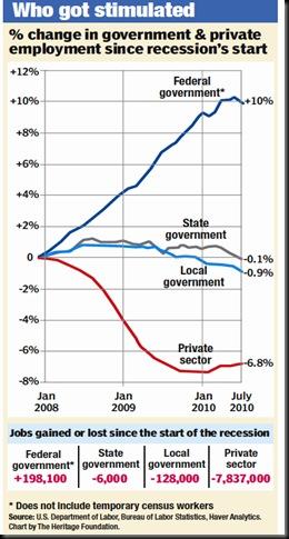 statistics chart employment