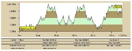 Silverman Bike Course Profile