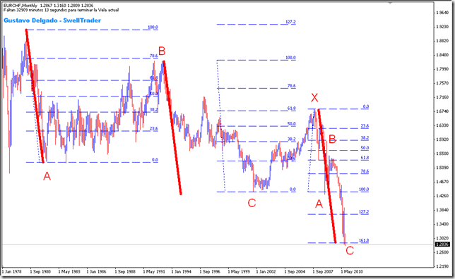 EURCHF_ComplexCorrection_2010-09-07_1931