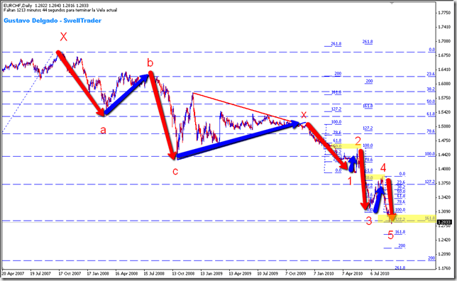 EURCHF_ComplexCorrection_II_2010-09-07_1947