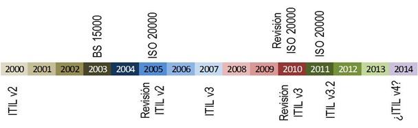 evolución ITIL e ISO20000