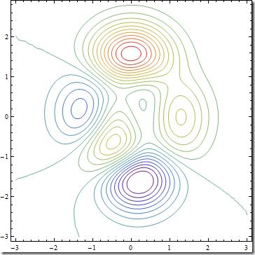 colorcodedcontourlines